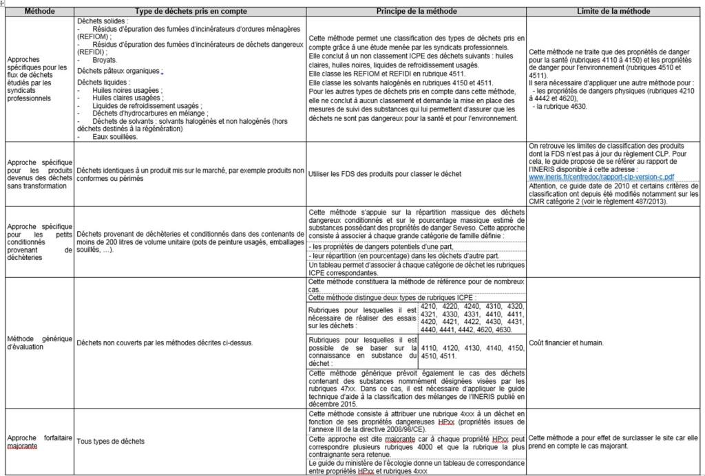 Classement ICPE_Méthode de prise en compte des déchets